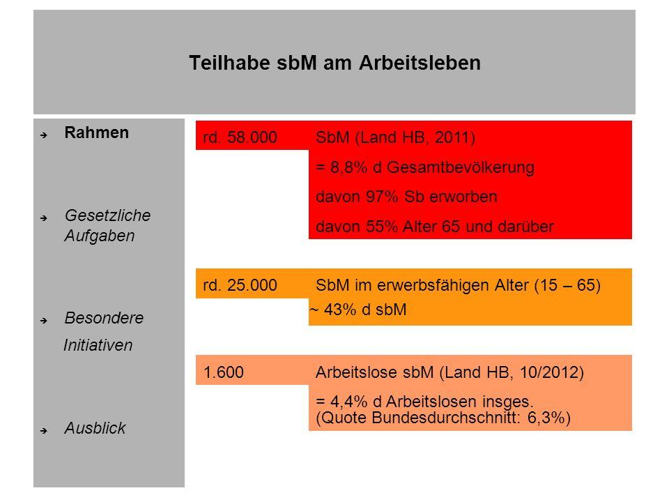 Teilhabe sbM am Arbeitsleben Rahmen Gesetzliche Aufgaben Besondere Initiativen Ausblick Hintergrund:Beschäftigungspflicht d Arbeitgeber (AG) - Grds.: 5% wenn mind.
