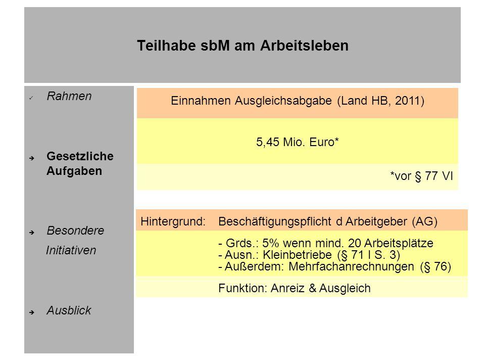 Teilhabe sbM am Arbeitsleben Rahmen Gesetzliche Aufgaben Besondere Initiativen Ausblick Pflichtarbeitsplätze bei privaten AG (Land HB, 2010) 7.230 5.635*besetzt (78% d Pflichtarbeitsplätze) * einschließlich der über das Soll besetzten Arbeitsplätze Beschäftigungspflichtige private AG (Land HB, 2010) 1.379 davon 915abgabenpflichtig (= 66% d AG) 464Pflichtquote erfüllt (= 34% d AG)