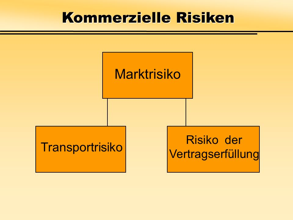 Problem der Marktfindung Verfehlen von günstigeren Angeboten qualitativ besser einkaufende Konkurrenz Abschätzung der Nachfrage im Ausland Substitutionsrisiken Verdrängung aus dem Exportmarkt durch Konkurrenten oder Ersatz von importierten Waren durch im Inland produzierte Marktrisiken
