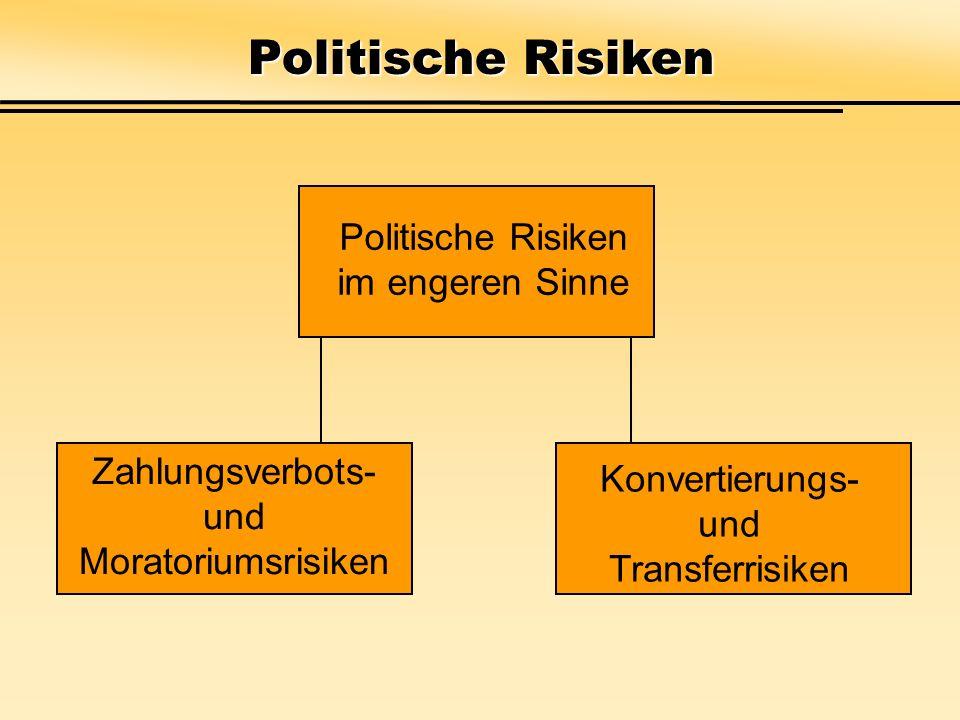 Politische Risiken Politische Risiken im engeren Sinne Zahlungsverbots- und Moratoriumsrisiken Konvertierungs- und Transferrisiken