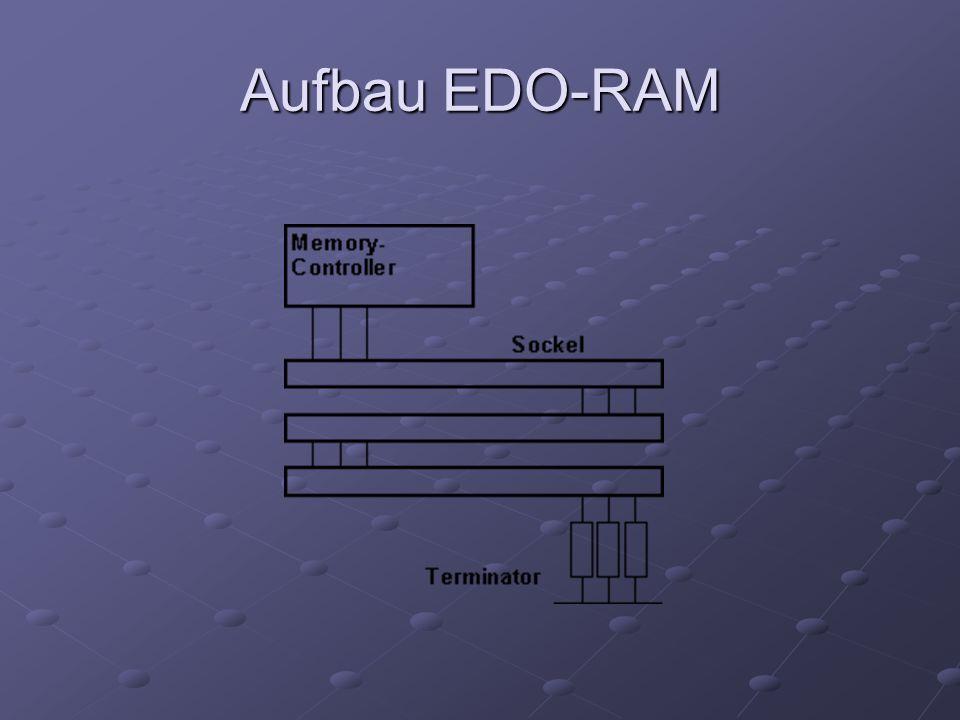 SDRAM (Synchrone DRAM) SDRAM ist der direkte Nachfolge- Speicherbaustein von EDO-RAM.