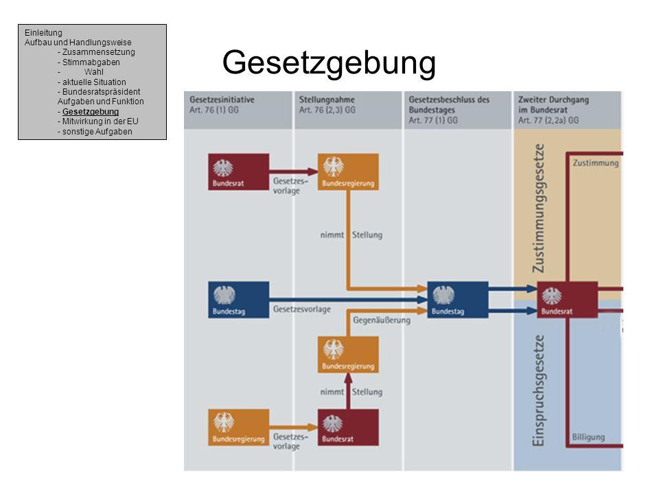 Gesetzgebung Einleitung Aufbau und Handlungsweise - Zusammensetzung - Stimmabgaben - Wahl - aktuelle Situation - Bundesratspräsident Aufgaben und Funk
