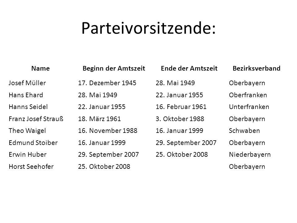 Parteivorsitzende: NameBeginn der AmtszeitEnde der AmtszeitBezirksverband Josef Müller17. Dezember 194528. Mai 1949Oberbayern Hans Ehard28. Mai 194922