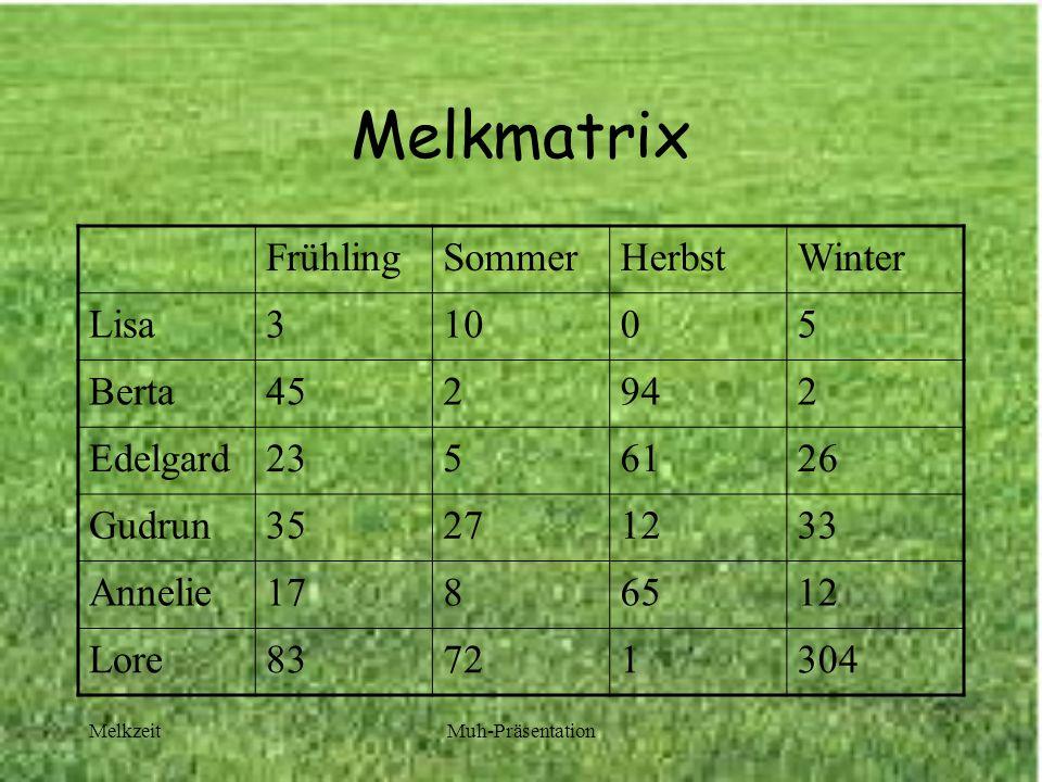 MelkzeitMuh-Präsentation Melkmatrix FrühlingSommerHerbstWinter Lisa31005 Berta452942 Edelgard2356126 Gudrun35271233 Annelie1786512 Lore83721304