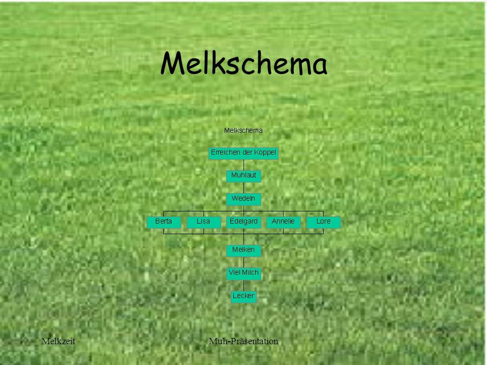 MelkzeitMuh-Präsentation Melkschema