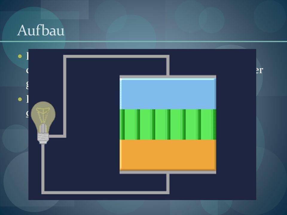 Aufbau Eine Brennstoffzelle besteht aus Elektroden, die durch eine Membran oder Elektrolyt voneinander getrennt sind. Polymermembran welche nur für Pr