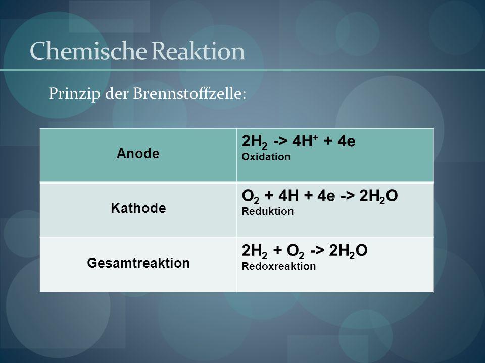 Chemische Reaktion Prinzip der Brennstoffzelle: Anode 2H 2 -> 4H + + 4e Oxidation Kathode O 2 + 4H + 4e -> 2H 2 O Reduktion Gesamtreaktion 2H 2 + O 2 -> 2H 2 O Redoxreaktion