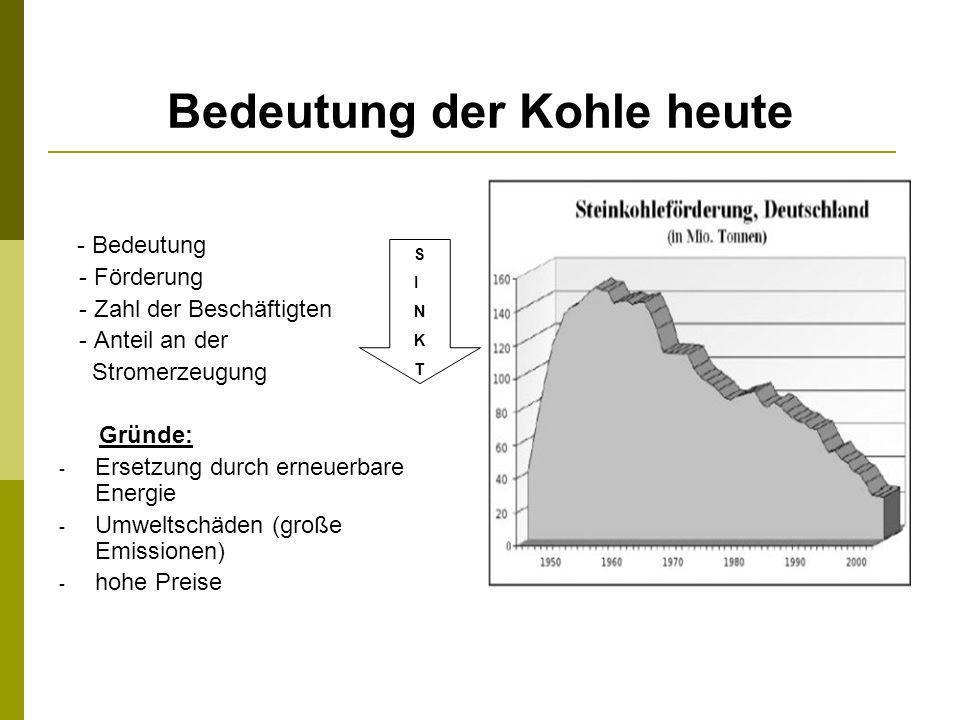 Bedeutung der Kohle heute - Bedeutung - Förderung - Zahl der Beschäftigten - Anteil an der Stromerzeugung Gründe: - Ersetzung durch erneuerbare Energi