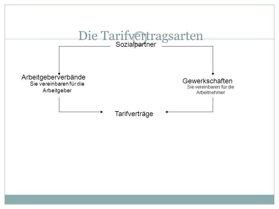 Die Tarifvertragsarten Sozialpartner Arbeitgeberverbände Sie vereinbaren für die Arbeitgeber Gewerkschaften Sie vereinbaren für die Arbeitnehmer Tarif