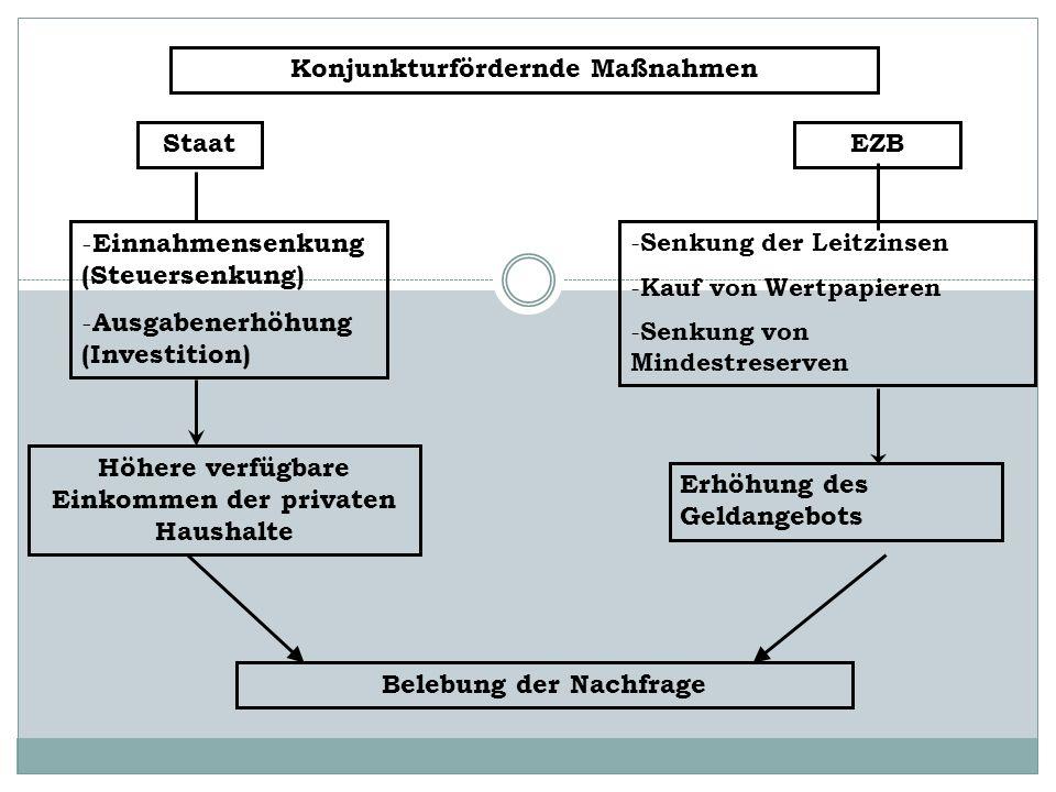 Konjunkturfördernde Maßnahmen Staat - Einnahmensenkung (Steuersenkung) - Ausgabenerhöhung (Investition) Höhere verfügbare Einkommen der privaten Haush