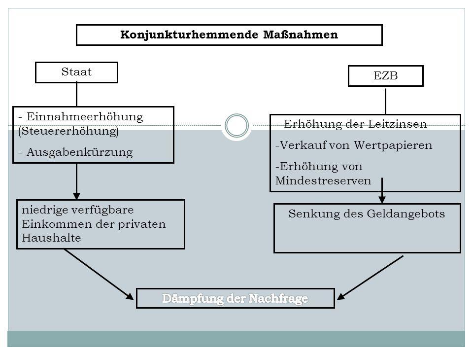 Konjunkturhemmende Maßnahmen Staat EZB - Einnahmeerhöhung (Steuererhöhung) - Ausgabenkürzung - Erhöhung der Leitzinsen -Verkauf von Wertpapieren -Erhö
