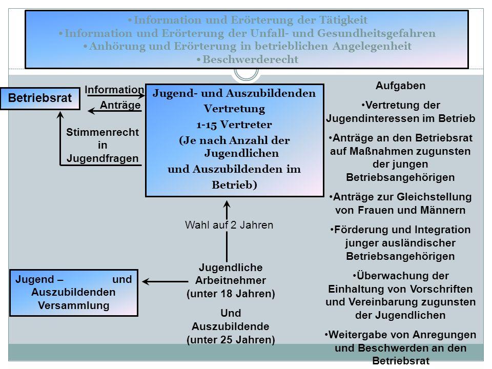 Information und Erörterung der Tätigkeit Information und Erörterung der Unfall- und Gesundheitsgefahren Anhörung und Erörterung in betrieblichen Angel