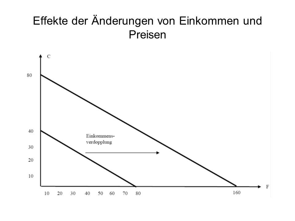 Effekte der Änderungen von Einkommen und Preisen