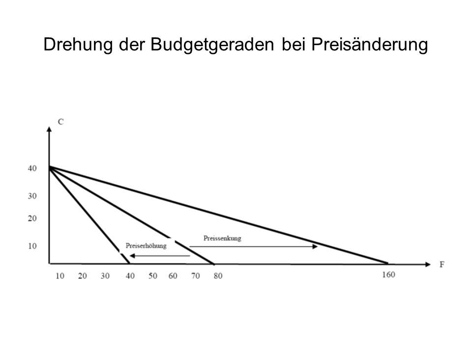 Drehung der Budgetgeraden bei Preisänderung