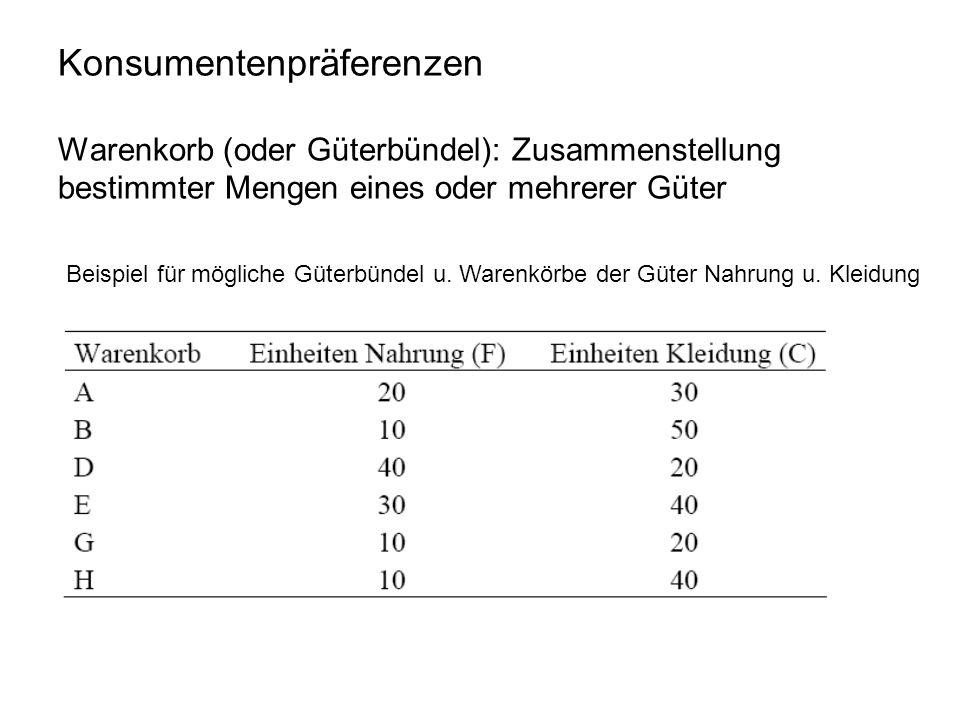 Konsumentenpräferenzen Warenkorb (oder Güterbündel): Zusammenstellung bestimmter Mengen eines oder mehrerer Güter Beispiel für mögliche Güterbündel u.