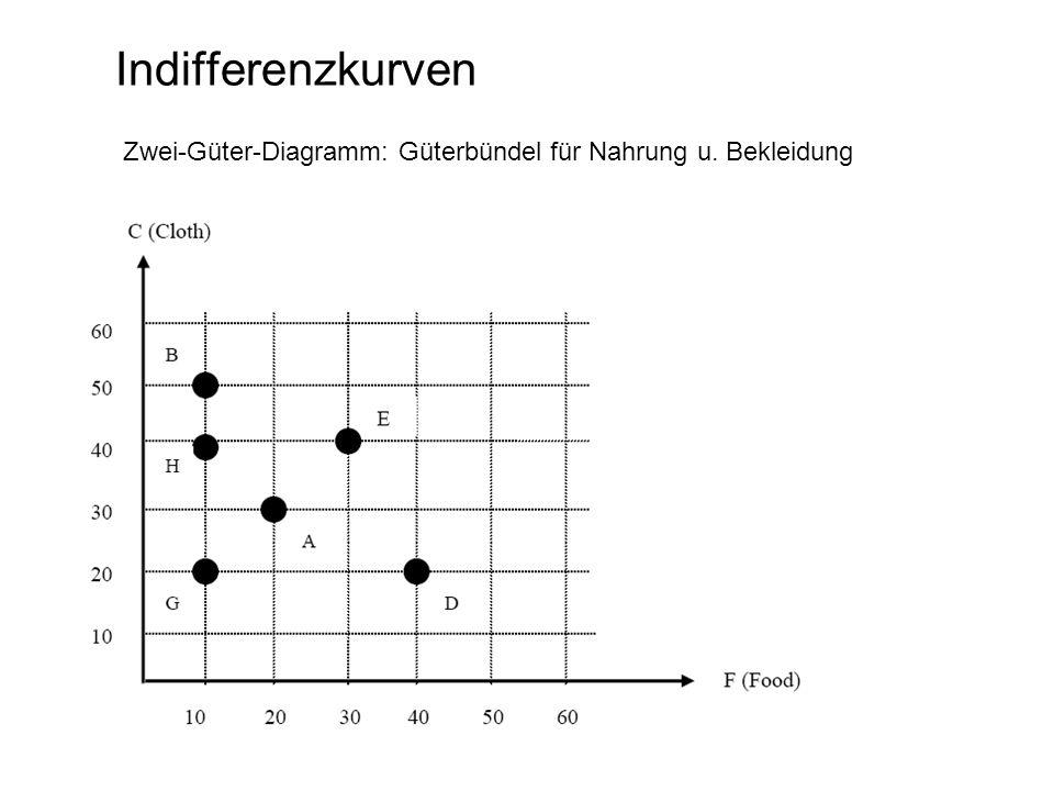 Indifferenzkurven Zwei-Güter-Diagramm: Güterbündel für Nahrung u. Bekleidung