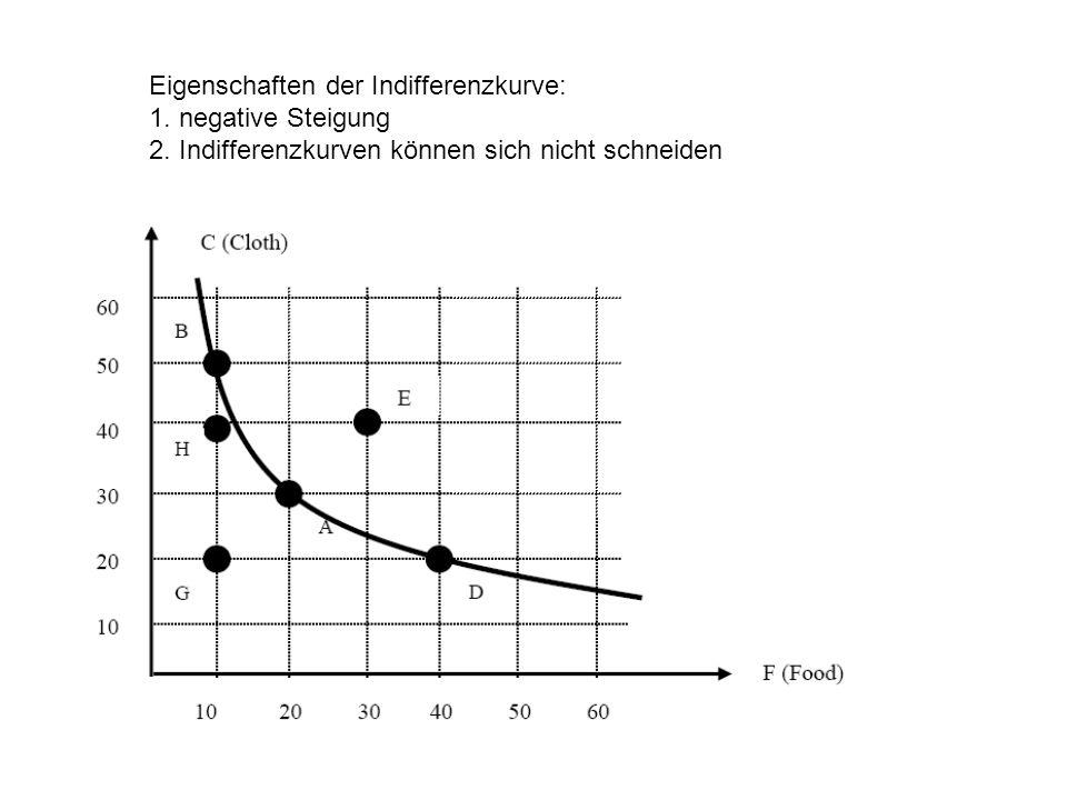 Eigenschaften der Indifferenzkurve: 1. negative Steigung 2. Indifferenzkurven können sich nicht schneiden
