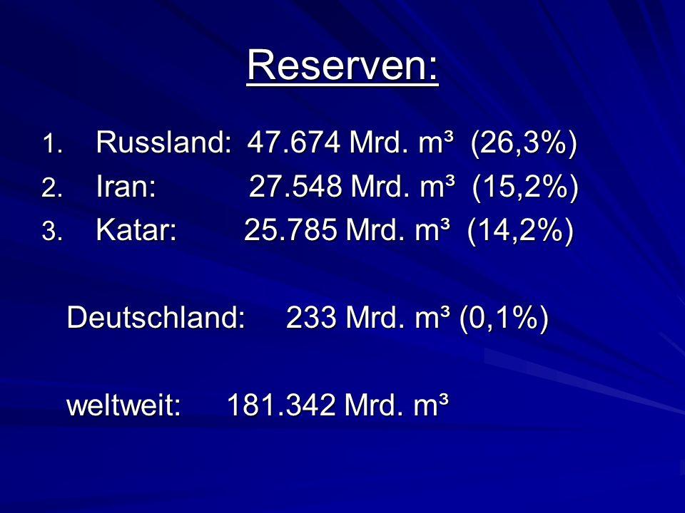 Reserven: 1. Russland: 47.674 Mrd. m³ (26,3%) 2. Iran: 27.548 Mrd. m³ (15,2%) 3. Katar: 25.785 Mrd. m³ (14,2%) Deutschland: 233 Mrd. m³ (0,1%) Deutsch