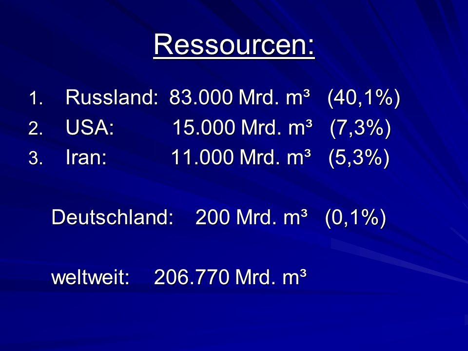Ressourcen: 1. Russland: 83.000 Mrd. m³ (40,1%) 2. USA: 15.000 Mrd. m³ (7,3%) 3. Iran: 11.000 Mrd. m³ (5,3%) Deutschland: 200 Mrd. m³ (0,1%) Deutschla