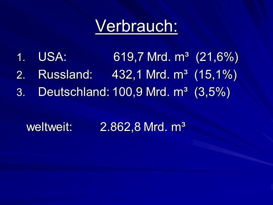 Verbrauch: 1. USA: 619,7 Mrd. m³ (21,6%) 2. Russland: 432,1 Mrd. m³ (15,1%) 3. Deutschland: 100,9 Mrd. m³ (3,5%) weltweit: 2.862,8 Mrd. m³ weltweit: 2