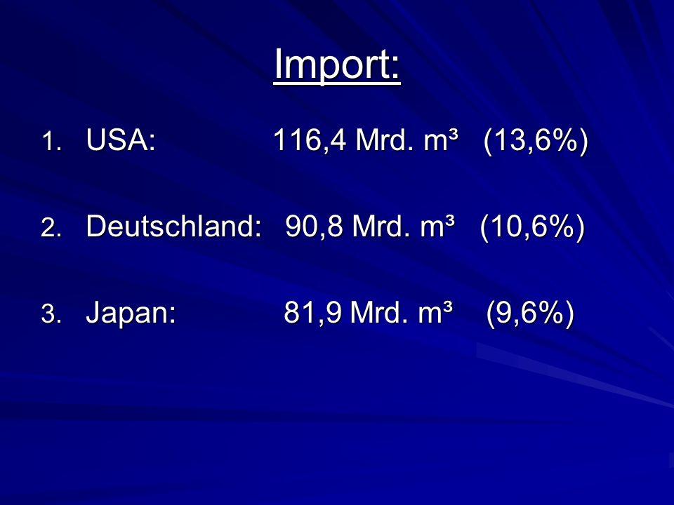 Import: 1. USA: 116,4 Mrd. m³ (13,6%) 2. Deutschland: 90,8 Mrd. m³ (10,6%) 3. Japan: 81,9 Mrd. m³ (9,6%)