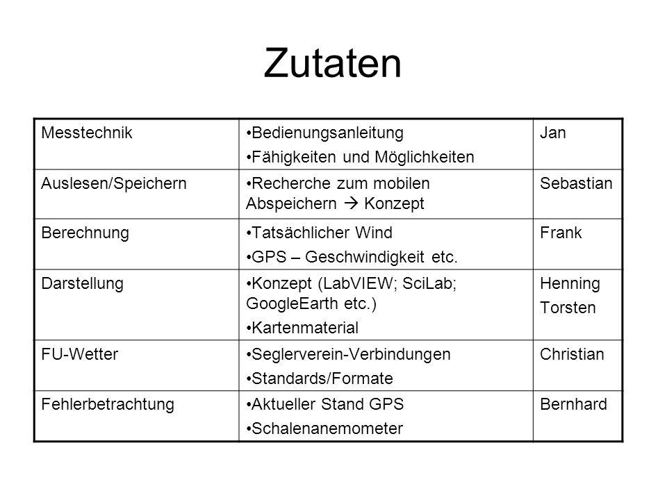 Zutaten MesstechnikBedienungsanleitung Fähigkeiten und Möglichkeiten Jan Auslesen/SpeichernRecherche zum mobilen Abspeichern Konzept Sebastian BerechnungTatsächlicher Wind GPS – Geschwindigkeit etc.