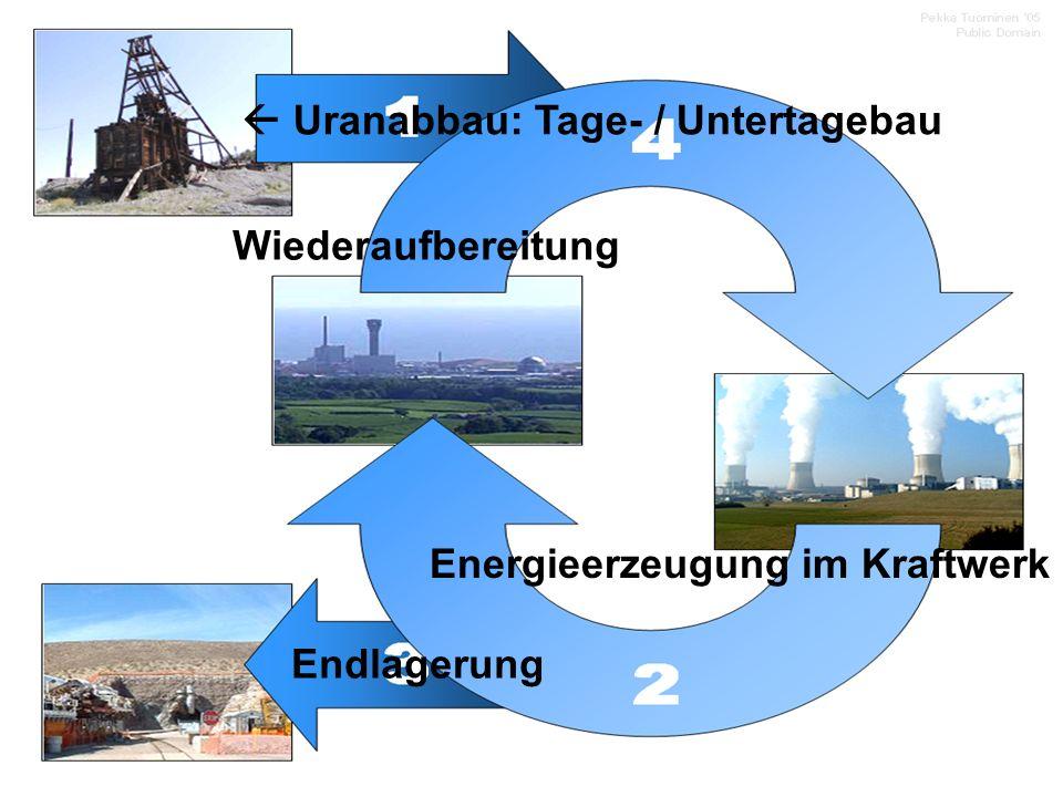 Entsorgung der Abfallprodukte Zwischenlagerung in Behältern Transport Vor allem Endlagerung in Salzstöcken, trotz unsicherer Lage Ca.