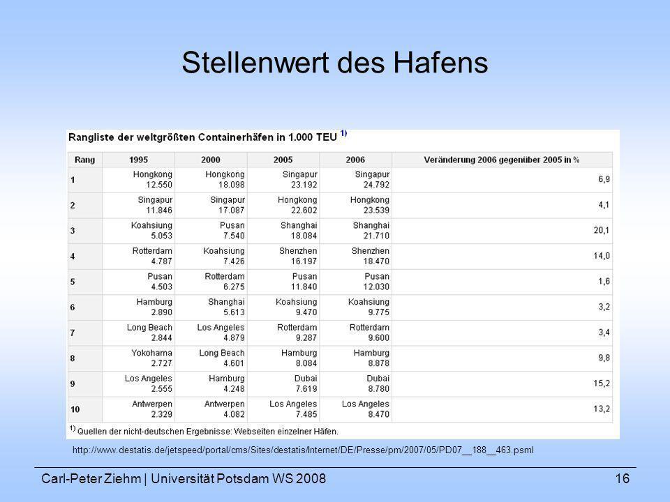 Carl-Peter Ziehm   Universität Potsdam WS 200816 Stellenwert des Hafens http://www.destatis.de/jetspeed/portal/cms/Sites/destatis/Internet/DE/Presse/p