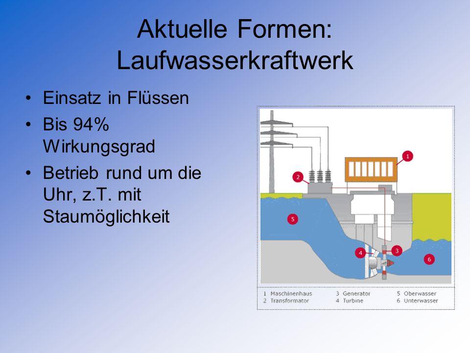 Aktuelle Formen: Laufwasserkraftwerk Einsatz in Flüssen Bis 94% Wirkungsgrad Betrieb rund um die Uhr, z.T. mit Staumöglichkeit