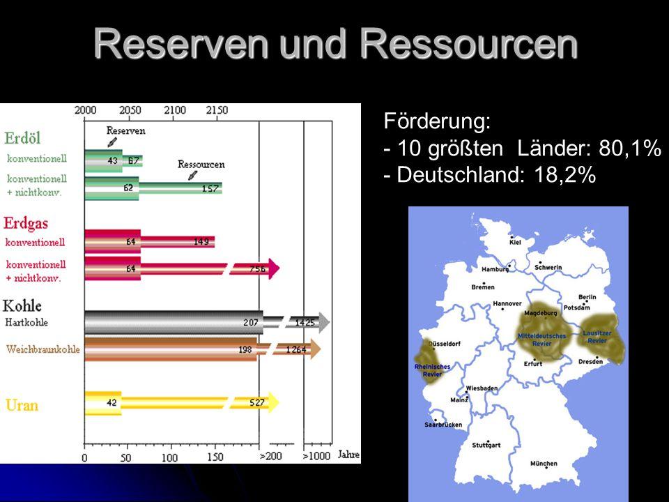Reserven und Ressourcen Förderung: - 10 größten Länder: 80,1% - Deutschland: 18,2%