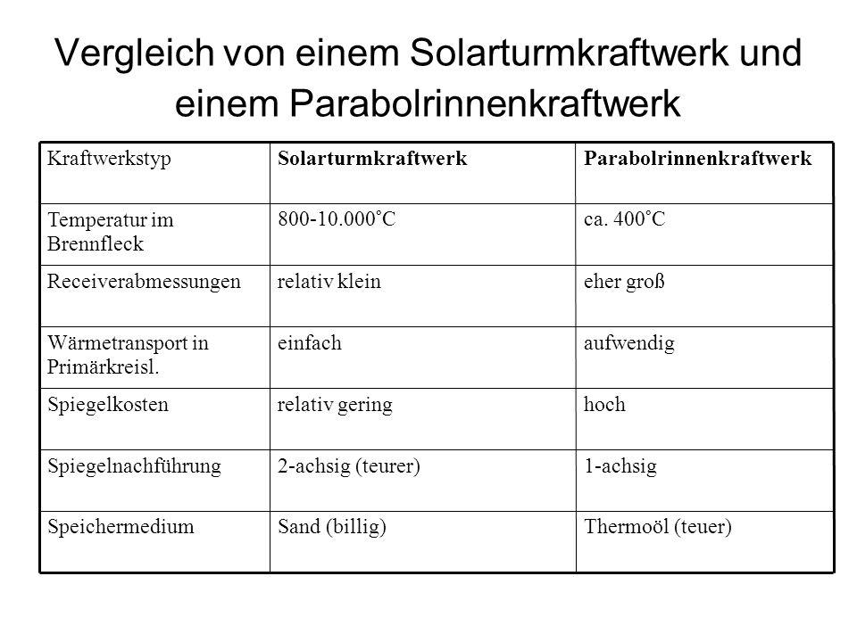 Vergleich von einem Solarturmkraftwerk und einem Parabolrinnenkraftwerk Thermoöl (teuer)Sand (billig)Speichermedium 1-achsig2-achsig (teurer)Spiegelnachführung hochrelativ geringSpiegelkosten aufwendigeinfachWärmetransport in Primärkreisl.