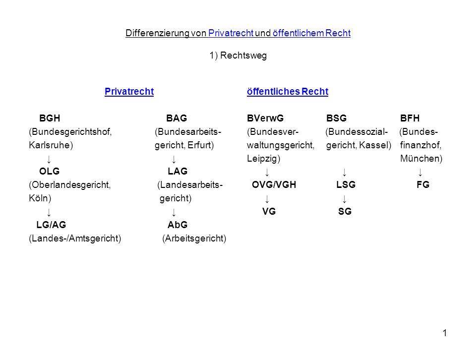 1 Differenzierung von Privatrecht und öffentlichem Recht 1) Rechtsweg Privatrecht BGH BAG (Bundesgerichtshof, (Bundesarbeits- Karlsruhe) gericht, Erfu
