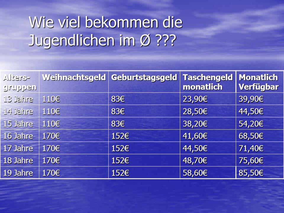 Wie viel bekommen die Jugendlichen im Ø ??? Alters- gruppen WeihnachtsgeldGeburtstagsgeld Taschengeld monatlich Monatlich Verfügbar 13 Jahre 1108323,9