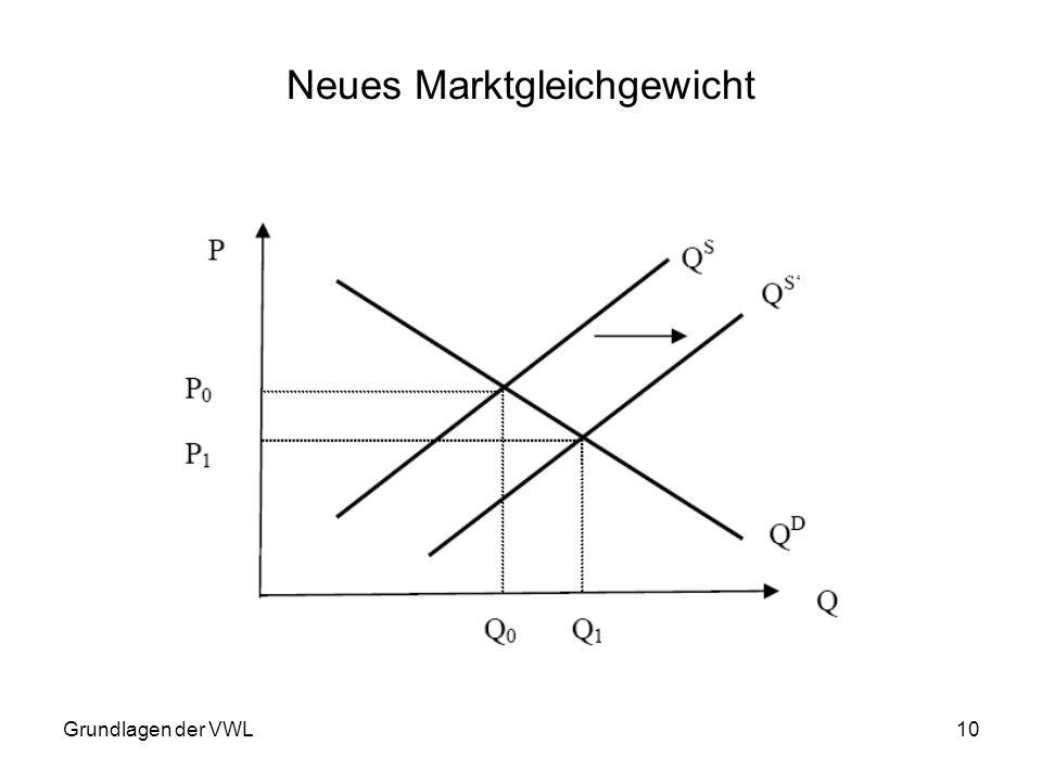 Grundlagen der VWL10 Neues Marktgleichgewicht
