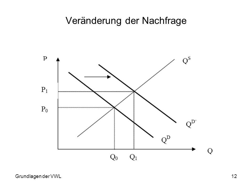 Grundlagen der VWL12 Veränderung der Nachfrage