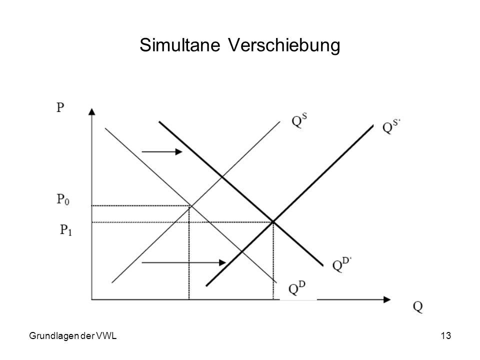 Grundlagen der VWL13 Simultane Verschiebung