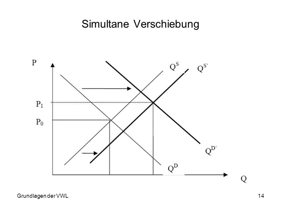 Grundlagen der VWL14 Simultane Verschiebung