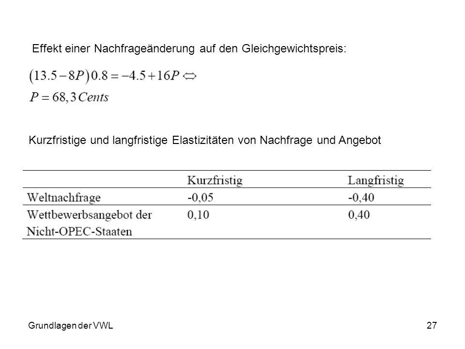 Grundlagen der VWL27 Effekt einer Nachfrageänderung auf den Gleichgewichtspreis: Kurzfristige und langfristige Elastizitäten von Nachfrage und Angebot