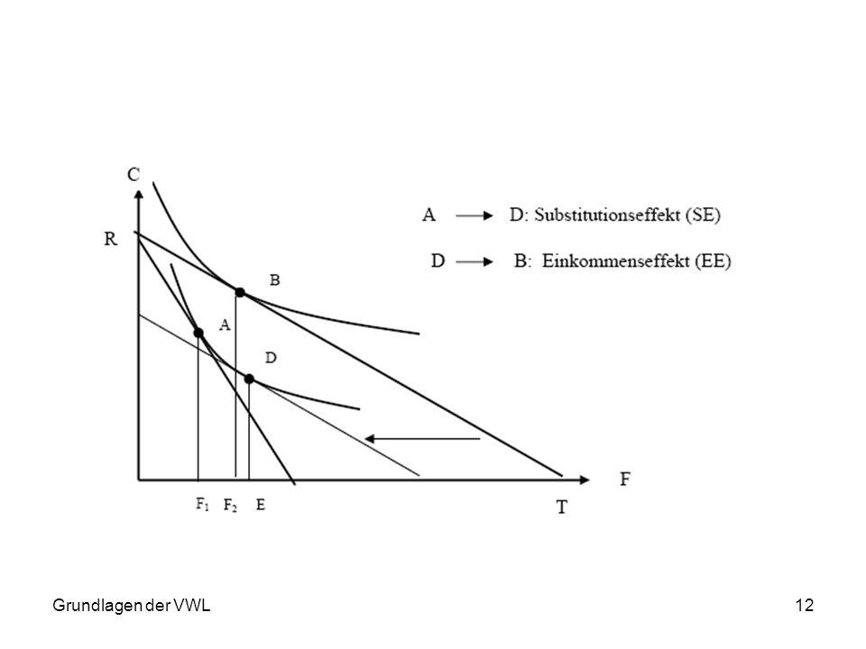Grundlagen der VWL12