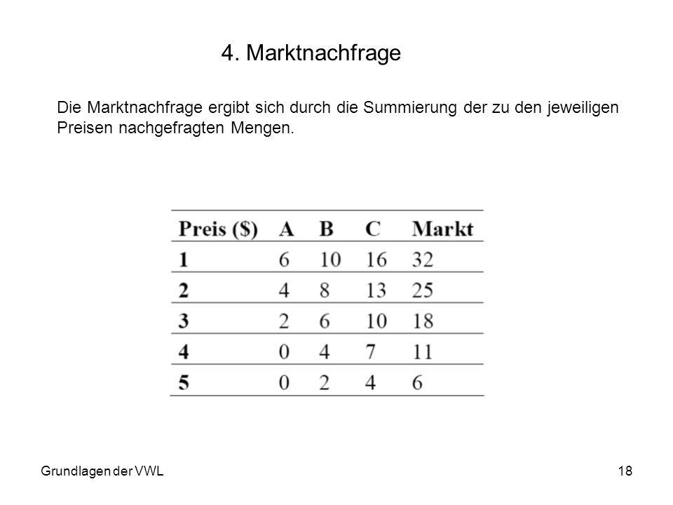 Grundlagen der VWL18 4. Marktnachfrage Die Marktnachfrage ergibt sich durch die Summierung der zu den jeweiligen Preisen nachgefragten Mengen.