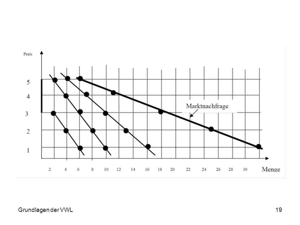 Grundlagen der VWL19