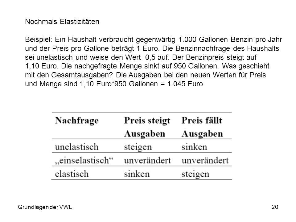 Grundlagen der VWL20 Nochmals Elastizitäten Beispiel: Ein Haushalt verbraucht gegenwärtig 1.000 Gallonen Benzin pro Jahr und der Preis pro Gallone bet