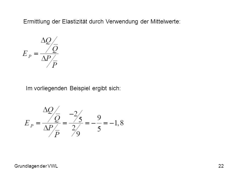 Grundlagen der VWL22 Ermittlung der Elastizität durch Verwendung der Mittelwerte: Im vorliegenden Beispiel ergibt sich: