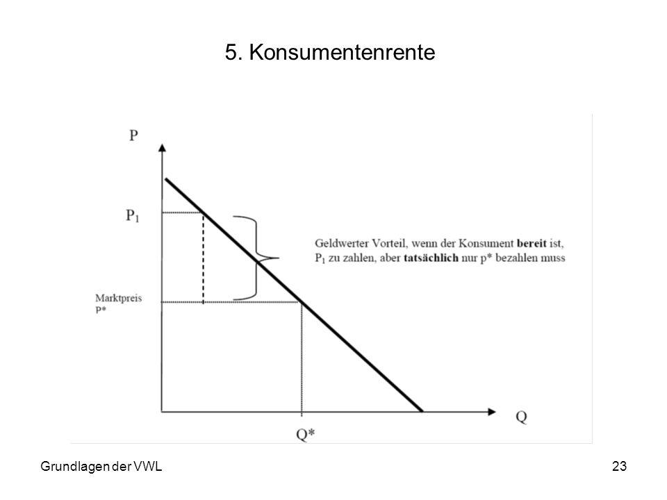 Grundlagen der VWL23 5. Konsumentenrente