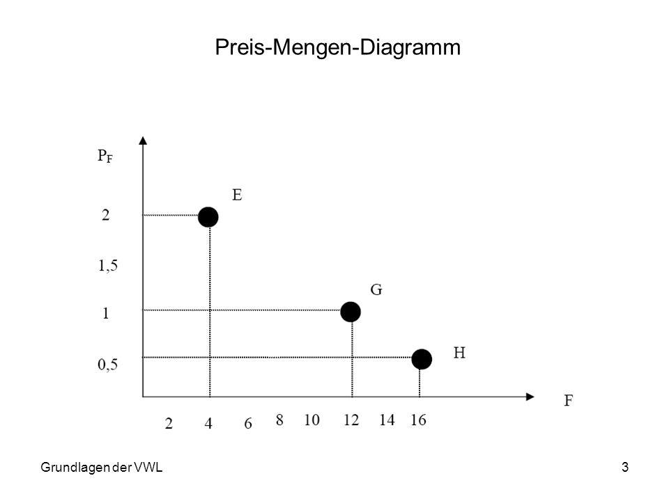 Grundlagen der VWL3 Preis-Mengen-Diagramm