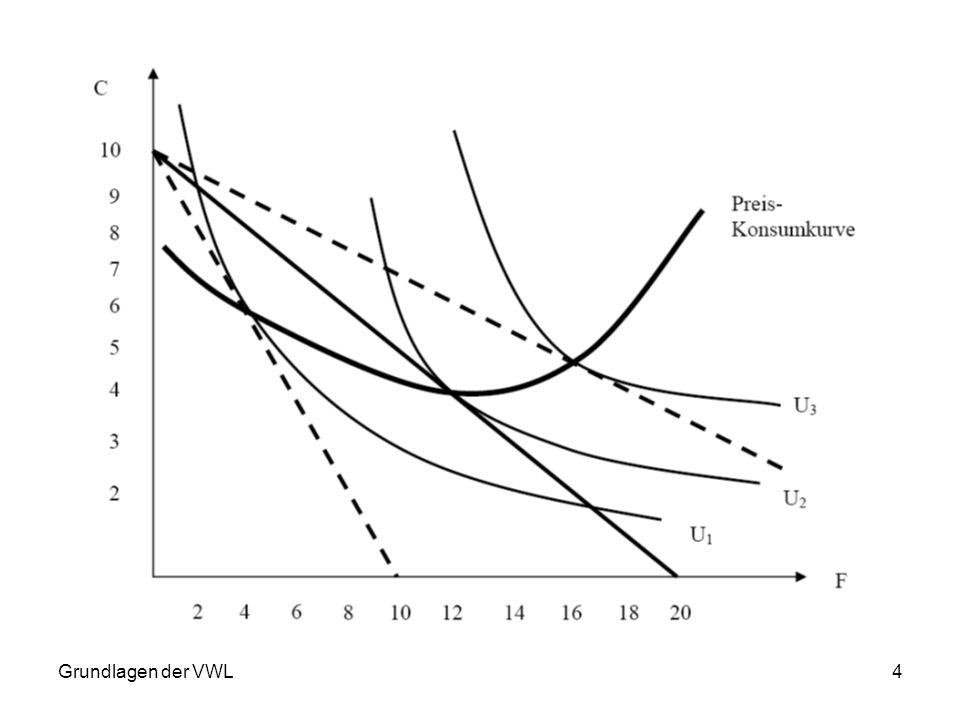 5 Eigenschaften der Nachfragefunktion: (1)Nutzenniveau ändert sich, bei einer Bewegung auf der Nachfragefunktion (2)Jeder Punkt auf der Nachfragefunktion reflektiert ein Nutzenmaximum