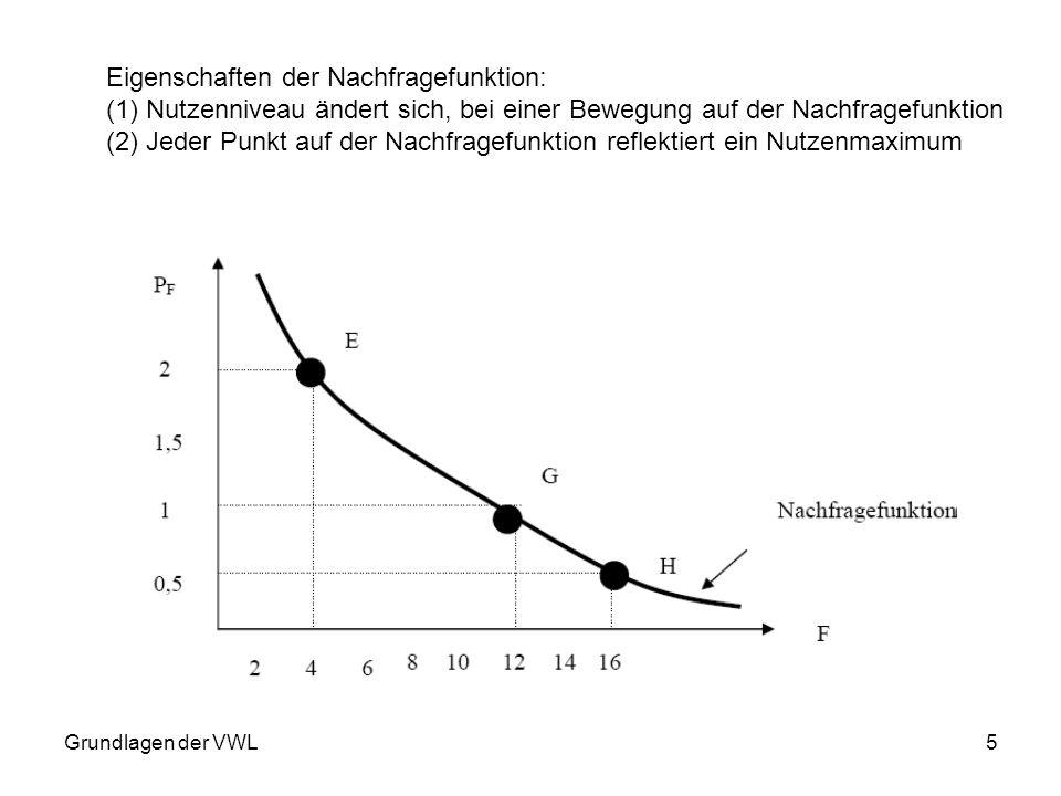 5 Eigenschaften der Nachfragefunktion: (1)Nutzenniveau ändert sich, bei einer Bewegung auf der Nachfragefunktion (2)Jeder Punkt auf der Nachfragefunkt