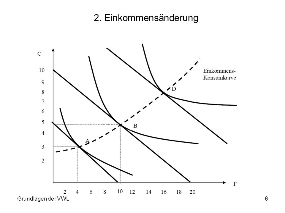 Grundlagen der VWL17 Das durchschnittliche Steueraufkommen aus der Benzinbesteuerung betrage 450 Euro.