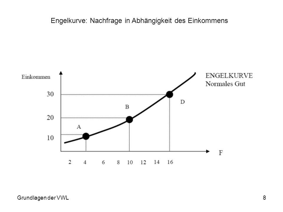 Grundlagen der VWL8 Engelkurve: Nachfrage in Abhängigkeit des Einkommens