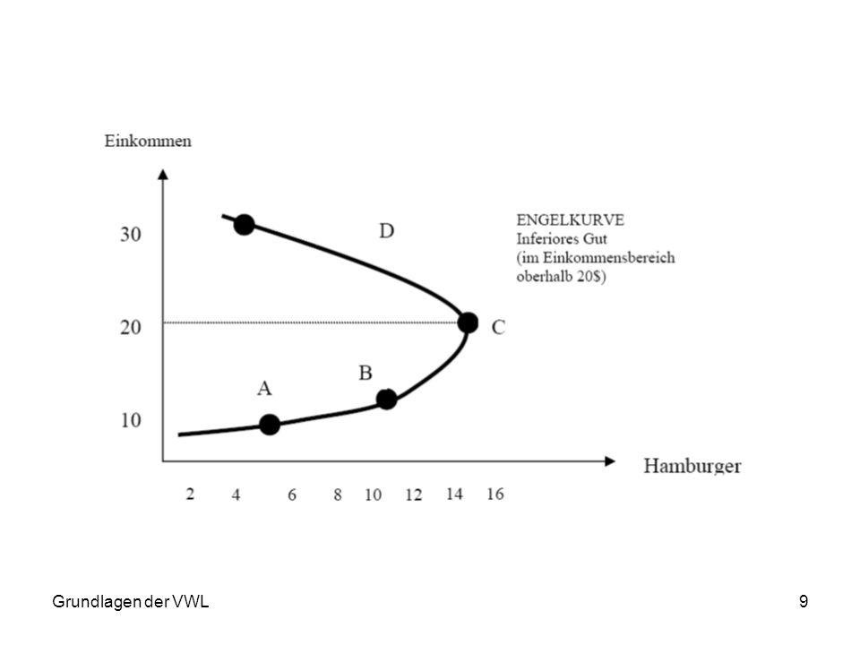 10 3. Einkommens- und Substitutionseffekte